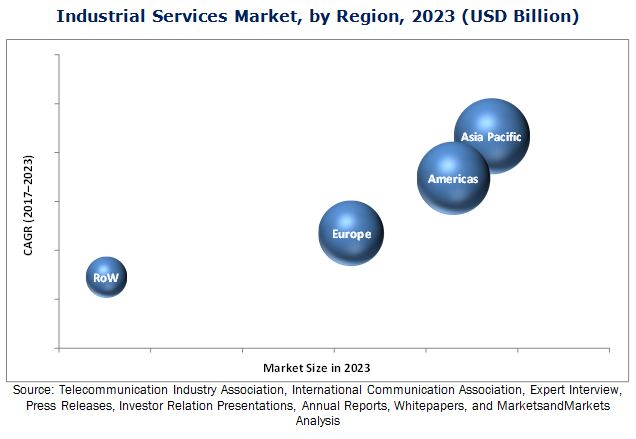 Industrial Services Market