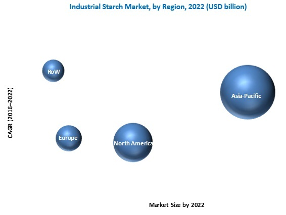 Industrial Starch Market