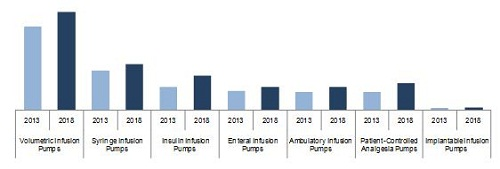 Infusion Pumps and Accessories Market