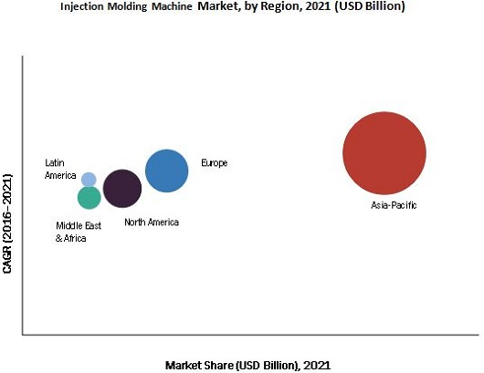 Injection Molding Machine Market