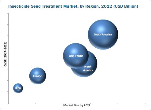 Insecticide Seed Treatment Market