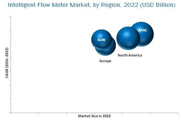 Intelligent Flow Meter Market