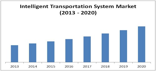 Intelligent Transport Systems (ITS) Market