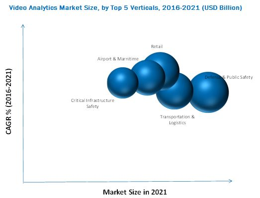 Video Analytics Market