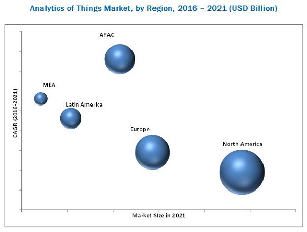 Internet of Things (IoT) Analytics Market