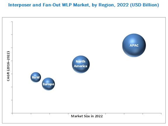 Interposer and Fan-Out WLP Market