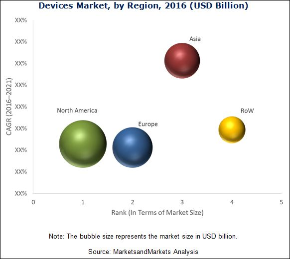 Interventional Cardiology & Peripheral Vascular Devices Market
