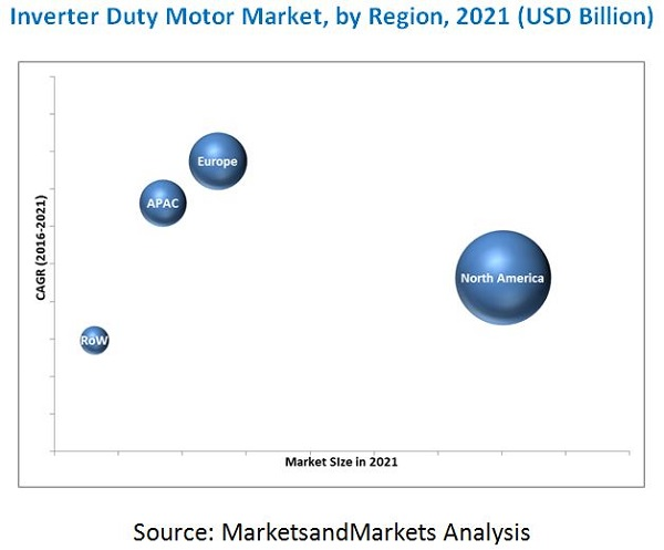 Inverter Duty Motors Market