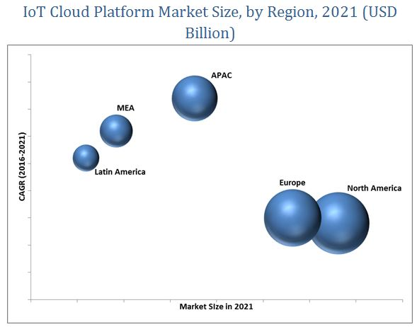 Internet of Things (IoT) Cloud Platform Market