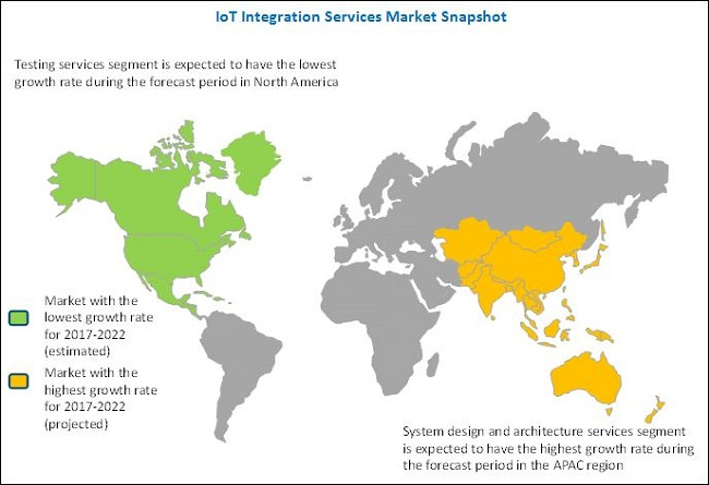 Internet of Things (IoT) Integration Services Market