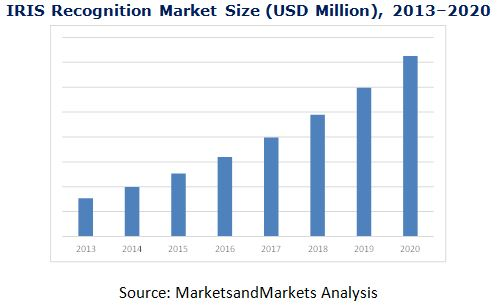 Iris Recognition Market