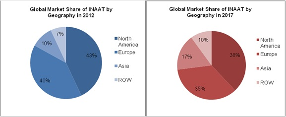 Isothermal Nucleic Acid Amplification Technologies Market, INAAT Market