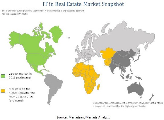 IT in Real Estate Market