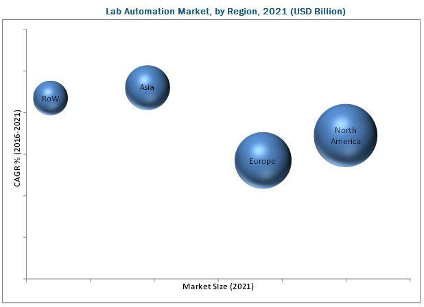 Lab Automation Market