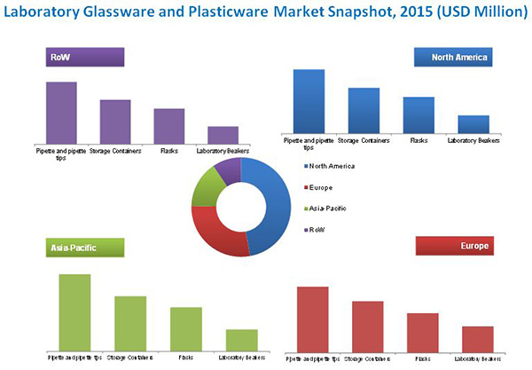 Laboratory Glassware and Plasticware Market