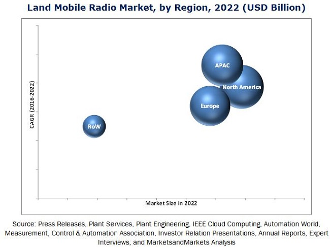 Land Mobile Radio Market