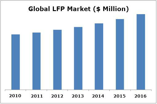 LFP Market, Large Format Printer Market