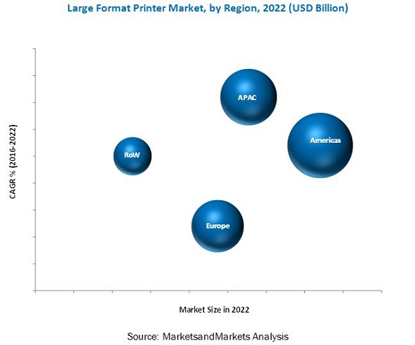 Large Format Printer Market