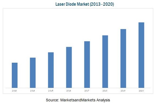 Laser Diode Market By Type Mode Of Operation Wavelength