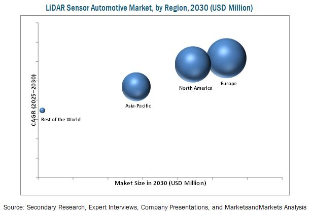 LiDAR Sensor Automotive Market