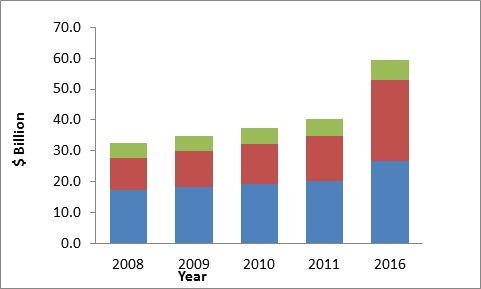 Life Sciences and Analytical Reagents Market