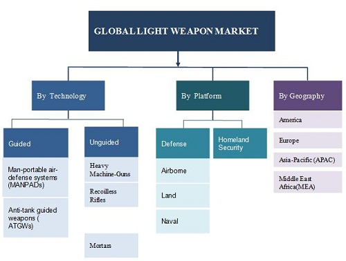 Light Weapons Market