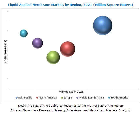 Liquid Applied Membranes Market