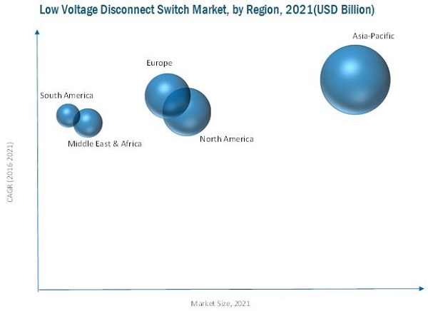 Low Voltage Disconnect Switch Market