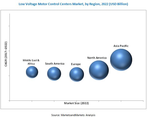 Low voltage motor control centers market by type by end for Low voltage motor control center