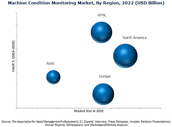 Machine Condition Monitoring Market