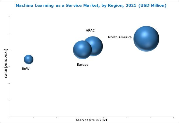 machine learning market