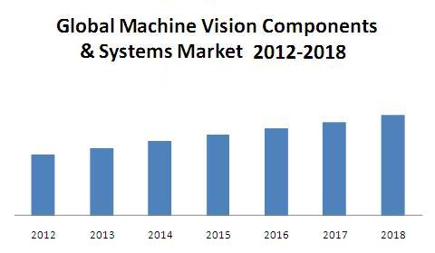 Machine vision Systems & Components Market