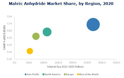 Maleic Anhydride Market by Raw Material, Application, & by Geography ...