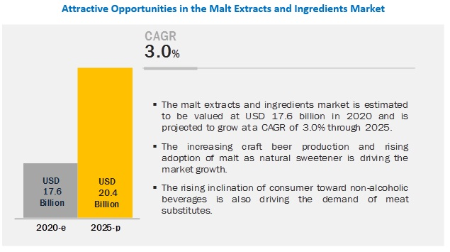 Malt Ingredients Market