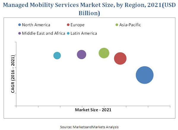 Managed Mobility Services Market