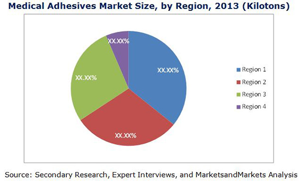 Medical Adhesives Market