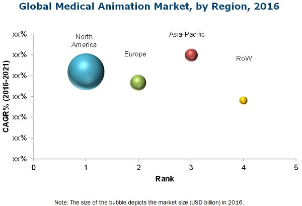 Medical Animation Market