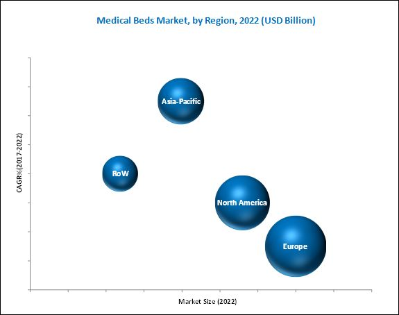 Medical Bed Market