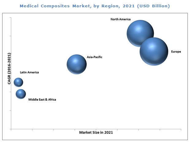 Medical Composites Market