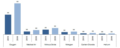Medical Gases and Equipment Market