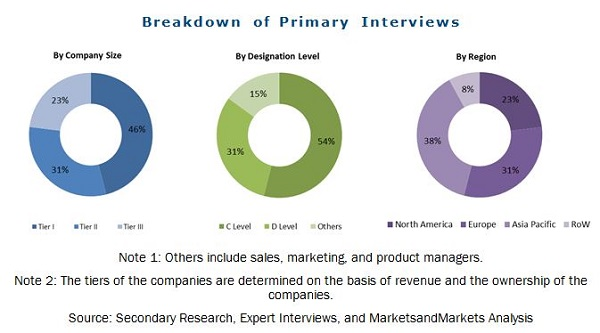 Medical Grade Silicone Market