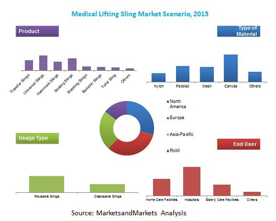 Medical Lifting Sling Market