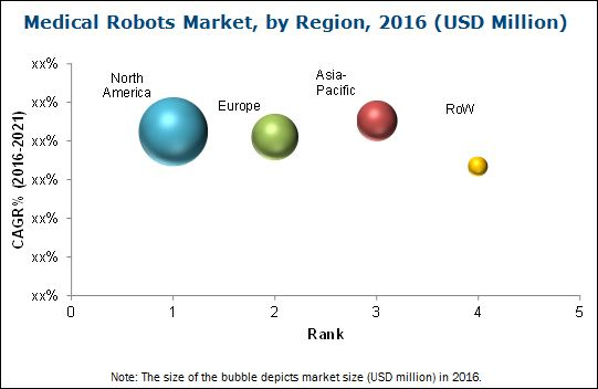 Medical Robotic Market