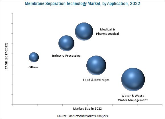 membrane separation technology in the food Membrane technology market is expected to growth on account of increasing applications in food & beverage technology, biotechnology, and.