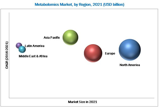 Metabolomics Market
