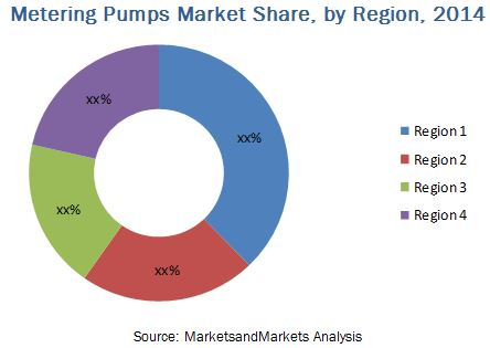 Metering Pumps (Dosing/Chemical Injection) Market