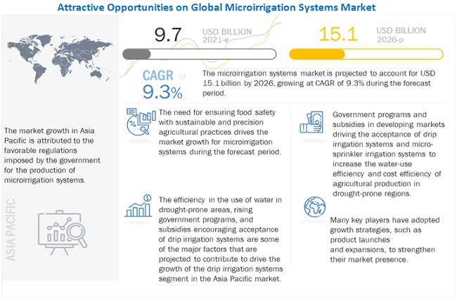 Micro Irrigation System Market
