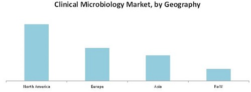 Clinical Microbiology Market By Product Application