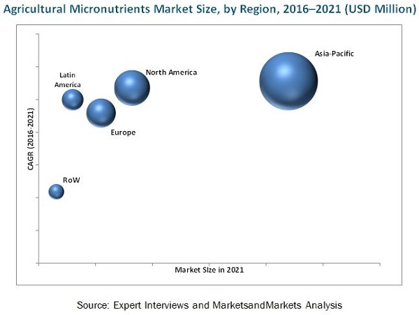 Agriculture Micronutrient Market