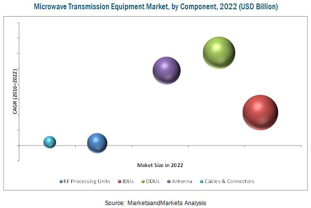 Microwave Transmission Equipment Market